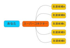 マインドマップの図2